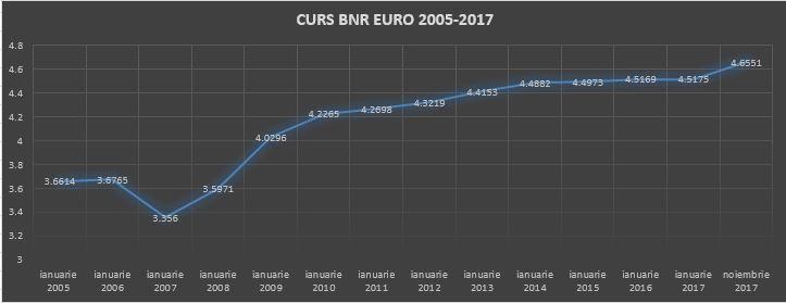 Istoria cursului Euro